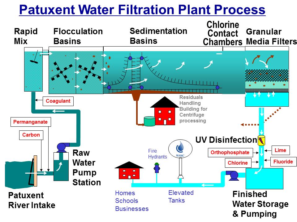 Prime Water Filtration Wiring Cloud Usnesfoxcilixyz