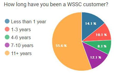 how long have you been a WSSC customer?